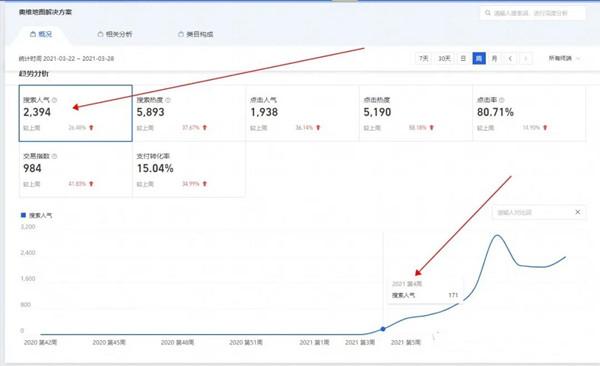 淘宝卖什么好,1周2394人搜索的虚拟产品,卖家却只有几个,几乎0竞争